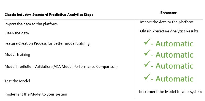 Steps to Data Analysis